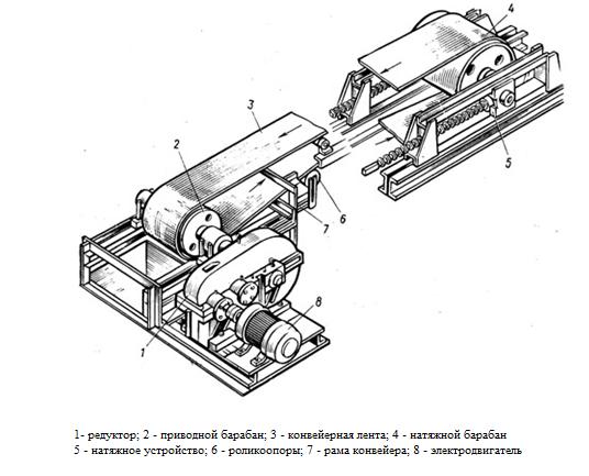 Конвейер натяжной весы с рольгангом мера втп и монтажной рамой